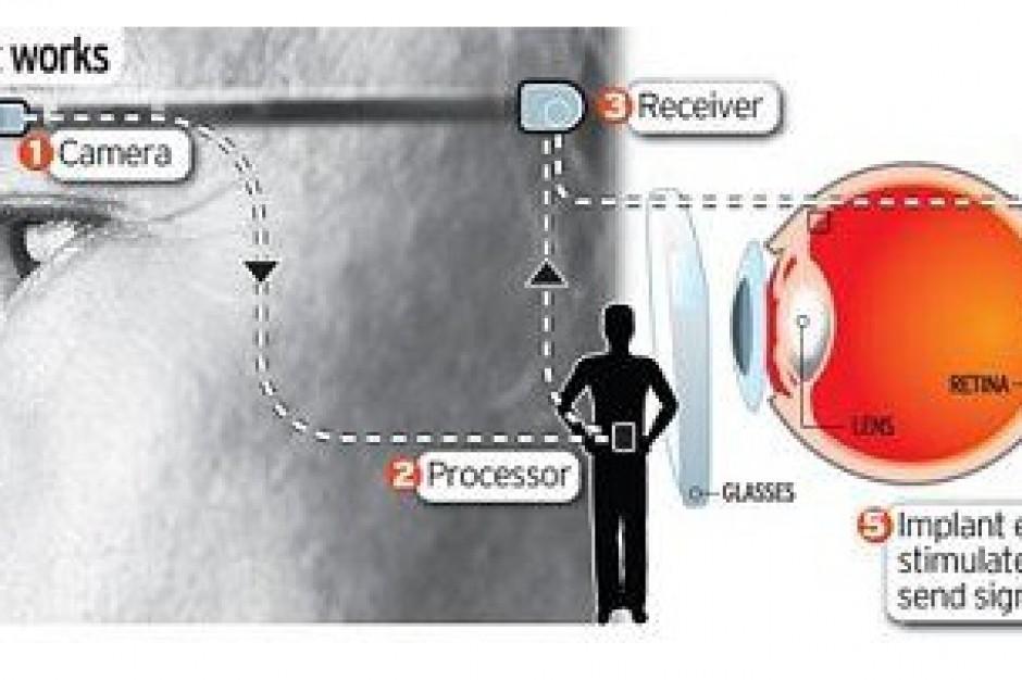 Bioniczna nadzieja dla niewidomych