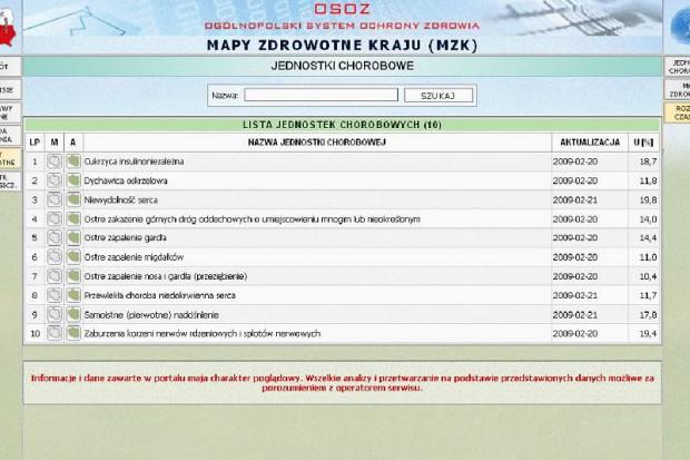 OSOZ: jesienne choroby biją Polaków po kieszeni