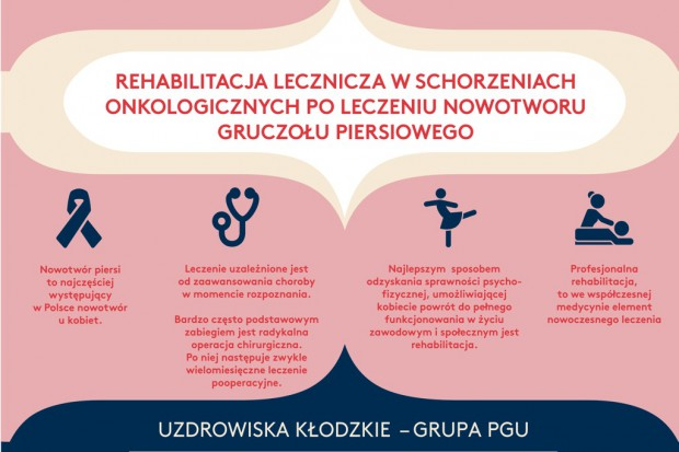 Uzdrowiska Kłodzkie realizują program rehabilitacji onkologicznej