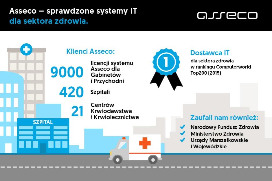 Sprawdzony dostawca IT dla sektora ochrony zdrowa