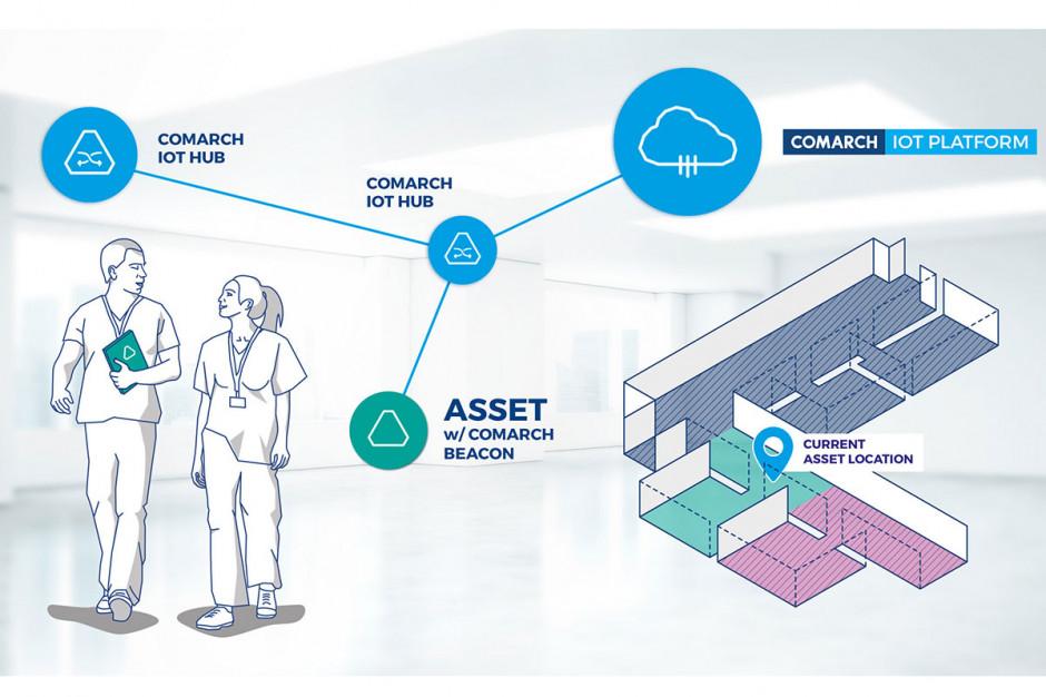 Systemy lokalizacyjne (Asset Tracking) sposobem na  poprawę wydajności pracy oraz minimalizację kosztów w placówkach medycznych.