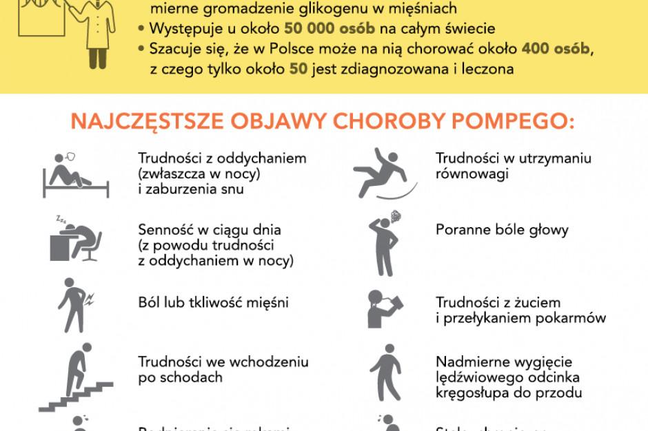 15 kwietnia obchodzimy Światowy Dzień Choroby Pompego