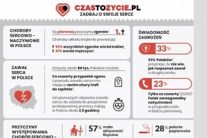 Eksperci: wczesne rozpoznanie objawów zawału serca ratuje życie