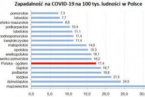 GIS o zapadalności na Covid-19 na 100 tys. ludności w Polsce: najwyższe wskaźniki w...