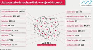 MZ: liczba wykonanych testów na koronawirusa w podziale na województwa