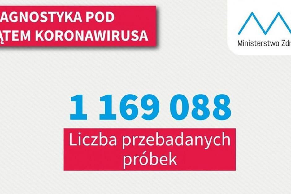 MZ: w ciągu doby wykonano ponad 18,1 tys. testów na koronawirusa