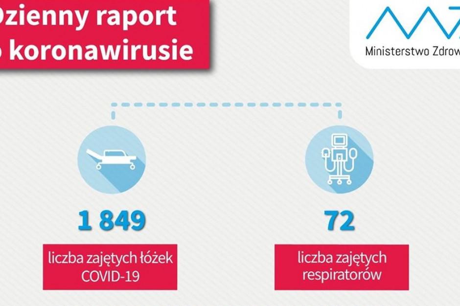 MZ: ponad 15 tysięcy osób w Polsce wyzdrowiało z COVID-19