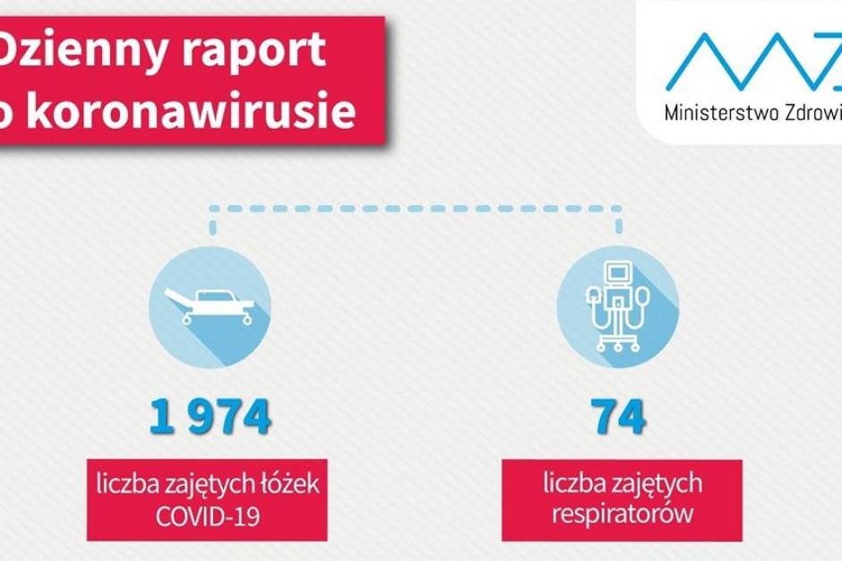 Raport dzienny MZ: 1974 osób hospitalizowanych z powodu COVID-19