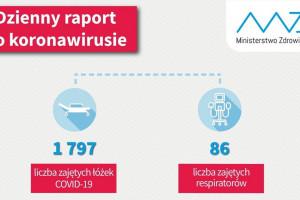 MZ - dzienny raport: zajętych 1797 łóżek covidowych i 86 respiratorów