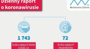 Raport o koronawirusie: chorzy z COVID-19 zajmują w szpitalach prawie 1750 łóżek