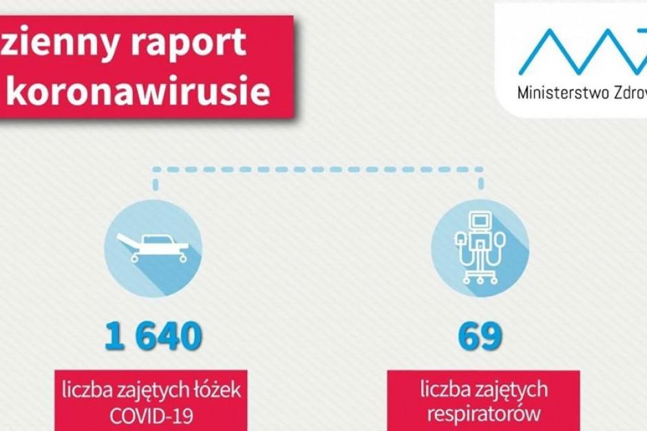 Raport dzienny MZ: mamy 1640 osób hospitalizowanych z powodu COVID-19