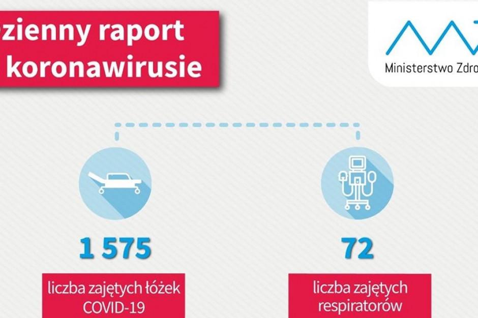 Dzienny raport MZ: ponad 30,5 tys. osób wyzdrowiało z Covid-19