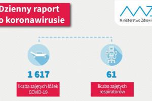 Dzienny raport MZ: zajętych ponad 1,6 tys. łóżek z powodu koronawirusa