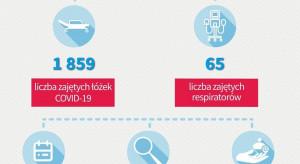 Dzienny raport MZ: 65 respiratorów i 1859 łóżek covidowych zajętych