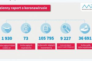 Raport dzienny MZ: liczba wyleczonych z COVID-19 w Polsce wynosi 36 691