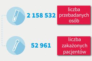 MZ: ponad 23 tys. testów w kierunku koronawirusa w ciągu ostatniej doby