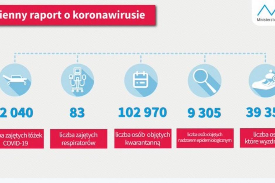 Raport dzienny MZ: liczba wyleczonych z COVID-19 wynosi w Polsce 39 359