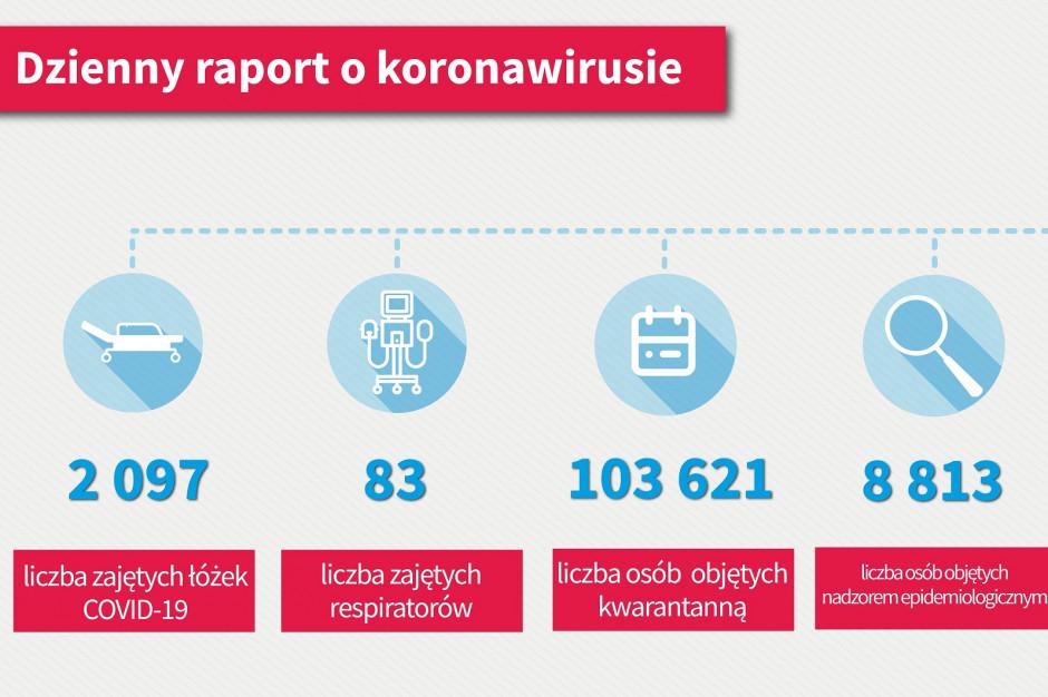 Dzienny raport MZ: ponad 40 tys. osób wyzdrowiało z Covid-19