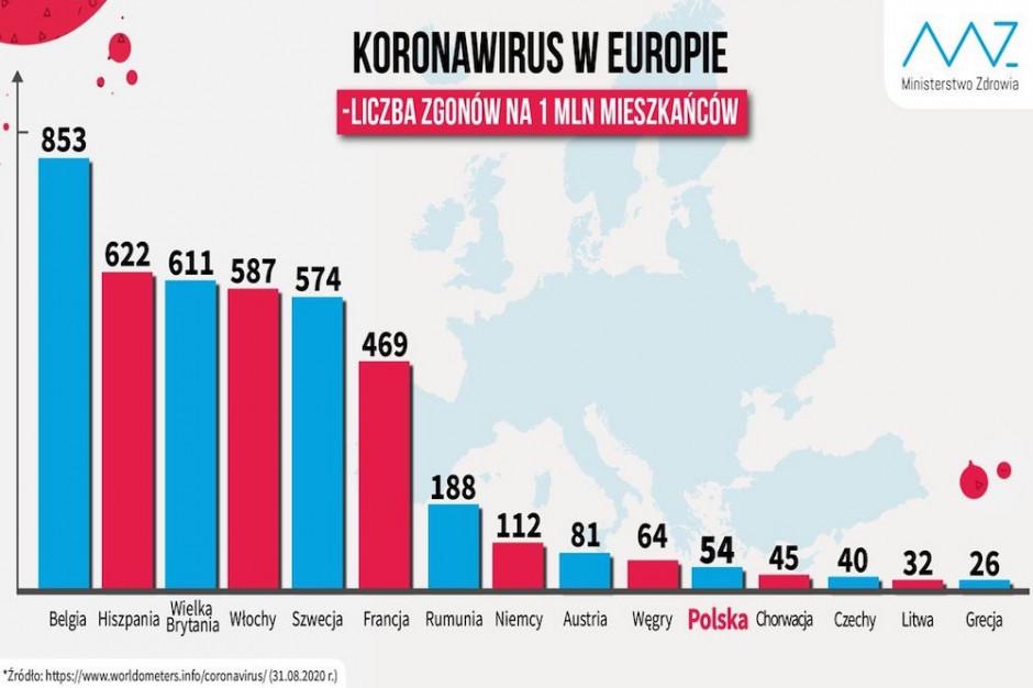 MZ o liczbie zgonów na COVID-19 w Europie - gdzie nas lokuje wskaźnik?