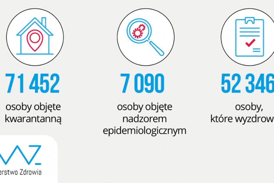 Raport dzienny MZ: 2090 zajęte łóżka COVID-19, 77 zajętych respiratorów