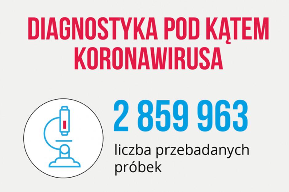 Resort zdrowia: w ciągu doby wykonano ponad 18,6 tys. testów na koronawirusa