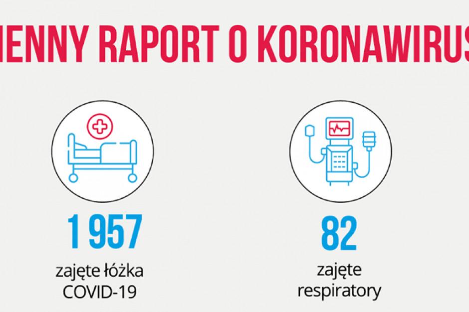 Dzienny raport MZ: wyzdrowiało z COVID-19 prawie 59 tys. osób