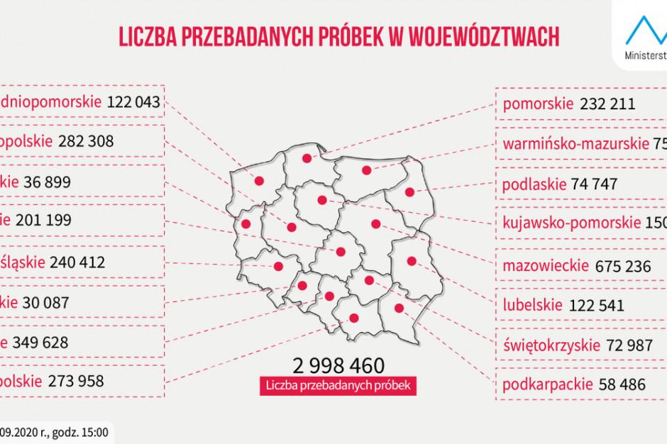 MZ: najwięcej testów na koronawirusa wykonano w woj. mazowieckim, najmniej - w opolskim