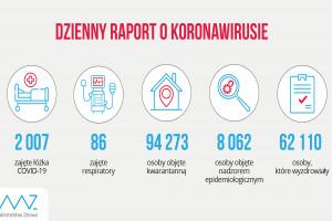 Raport dzienny MZ: liczba wyleczonych z COVID-19 wynosi w Polsce ponad 62 tysiące