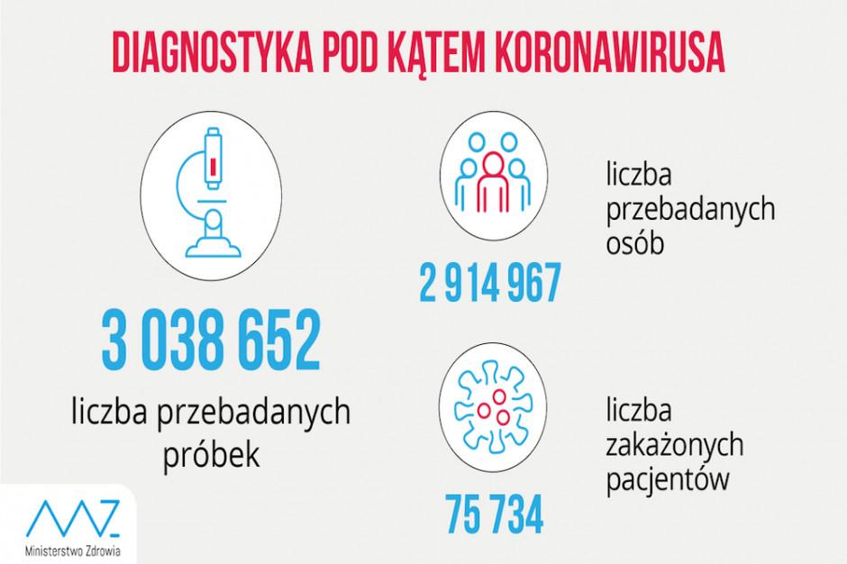 MZ o liczbie przebadanych próbek w testach na koronawirusa