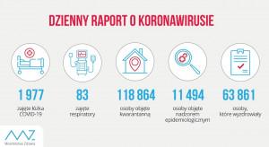 Raport dzienny MZ: liczba wyleczonych z COVID-19 w Polsce wynosi 63 861