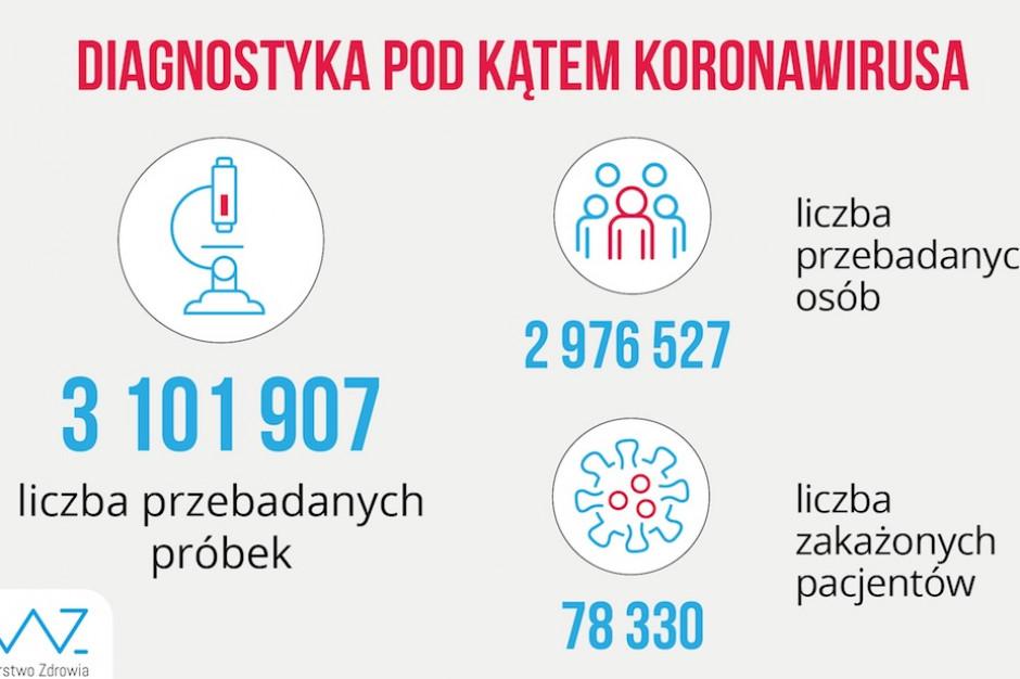 Raport: w ciągu ostatniej doby w Polsce wykonano 20 tys. testów na koronawirusa