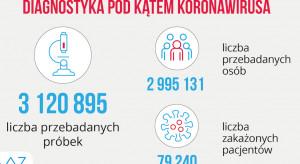 MZ: w ciągu ostatniej doby wykonano ponad 18,9 tys. testów na koronawirusa