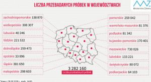 MZ: dane o wykonanych testach na koronawirusa w podziale na województwa