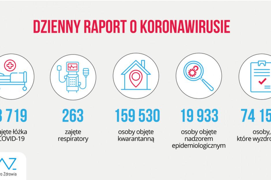 Raport MZ: 3719 łóżek zajętych przez chorych na COVID-19, w użyciu 263 respiratory