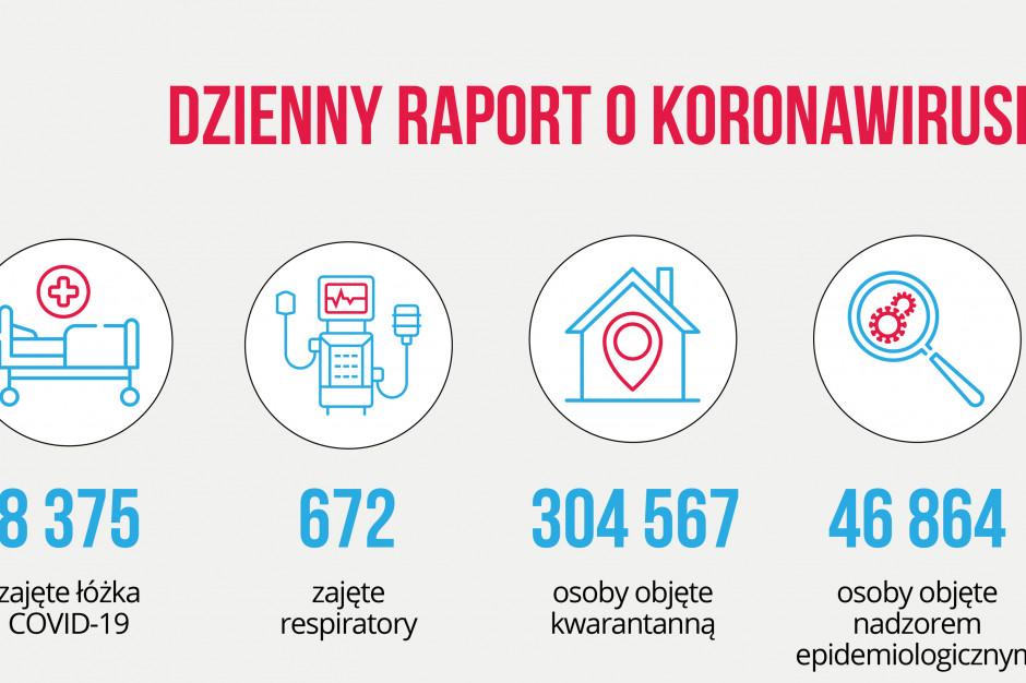 Raport dzienny MZ: już 8 375 zajętych łóżek covidowych, a respiratorów...
