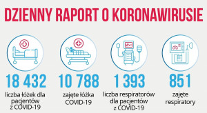 Raport dzienny MZ: prawie 10 800 zajętych łóżek covidowych oraz 851 respiratorów