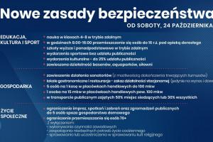Premier na konferencji: od soboty cała Polska w strefie czerwonej! Zobacz nowe zasady