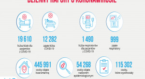 Raport MZ: zajęte 12 282 łóżka covidowe, w użyciu 999 respiratorów