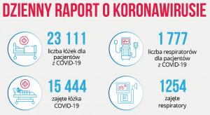 Raport MZ: ponad 15 tys. łózek zajętych przez pacjentów z Covid-19, 1254 zajęte respiratory