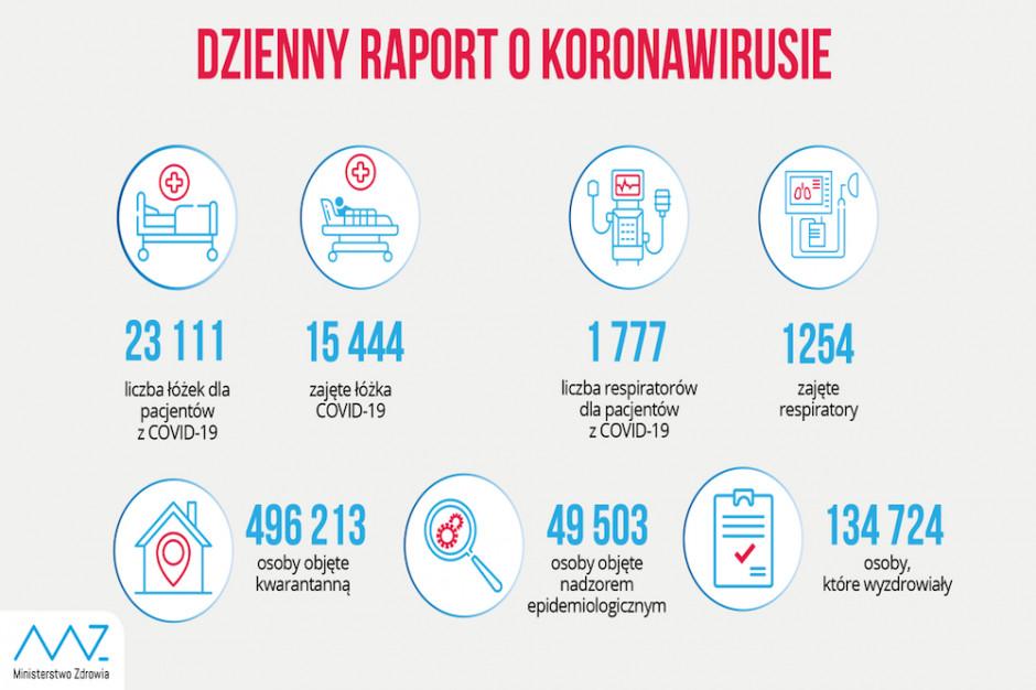 Raport MZ: ponad 15 tys. łóżek zajętych przez pacjentów z Covid-19, 1254 zajęte respiratory