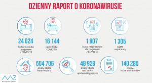 MZ: w Polsce jest już zajętych 16,1 tys. łóżek covidowych i ponad 1 300 respiratorów