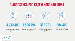 Raport MZ: w ciągu ostatniej doby wykonano ponad 59,7 tys. testów na koronawirusa