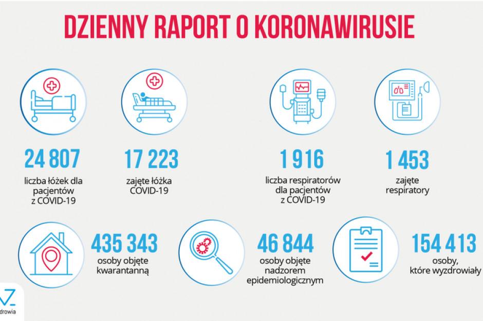 MZ: ponad 17 tys. łóżek covidowych i blisko 1,5 tys. respiratorów zajętych