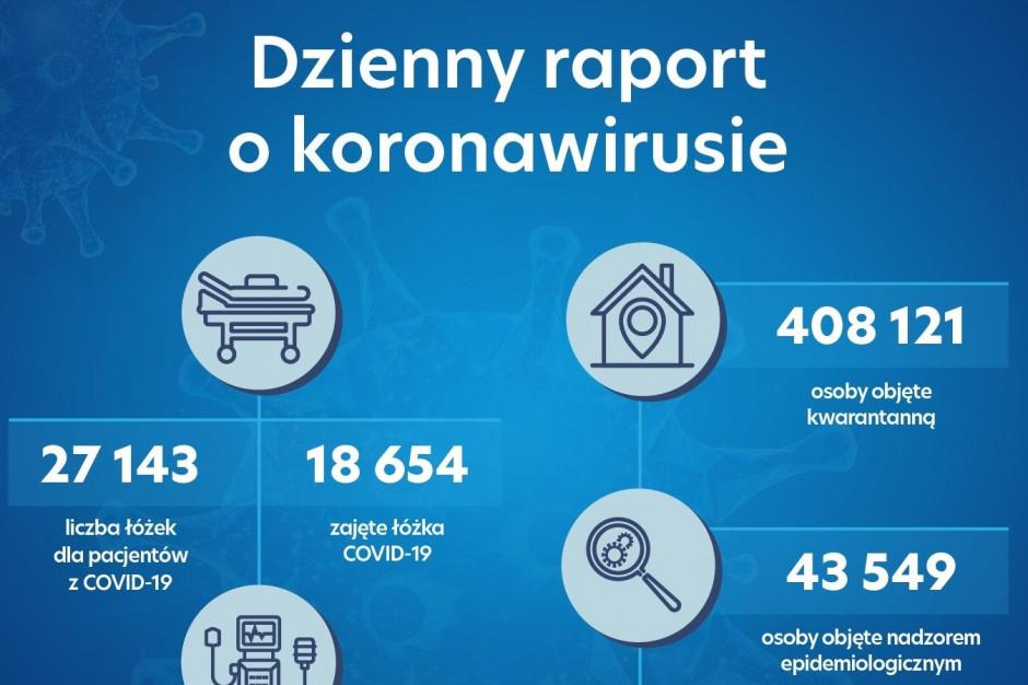 Raport MZ: zajętych jest już 18 654 łóżek covidowych, w użyciu 1 625 respiratorów