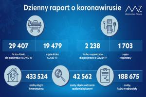 MZ: ponad 19 tys. łóżek i ponad 1,7 tys. respiratorów zajętych przez pacjentów z COVID-19