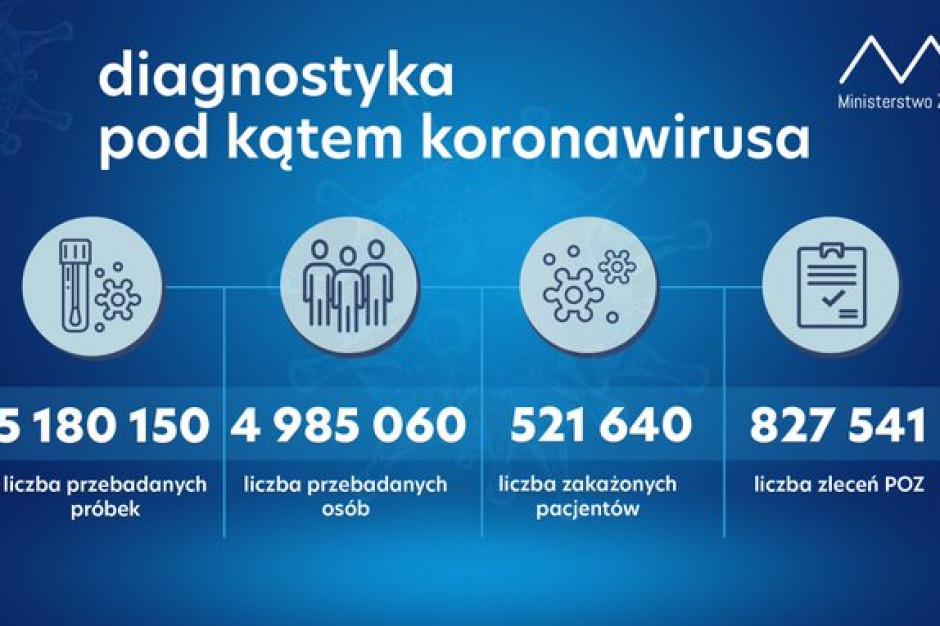 MZ: ponad 66,8 tys. testów w kierunku koronawirusa w ciągu doby