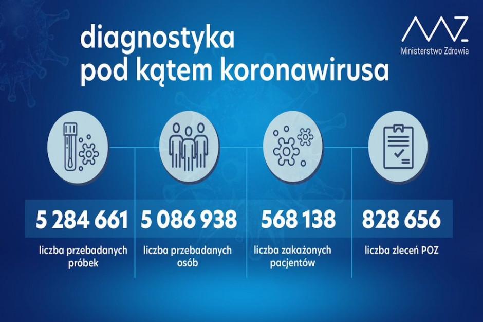 W ostatniej dobie wykonano tylko około 43 tys. testów na koronawirusa