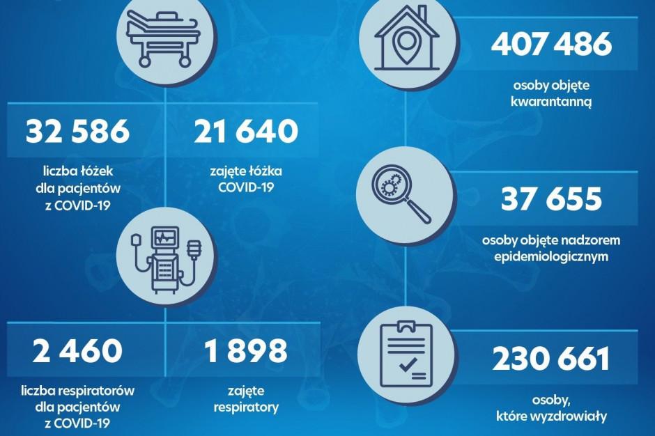 Dzienny raport MZ: zajętych jest 21 640 łóżek covidowych i 1898 respiratorów