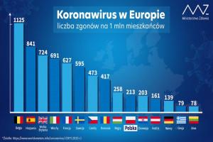 MZ: w Polsce na milion mieszkańców przypada 213 zgonów spowodowanych koronawirusem