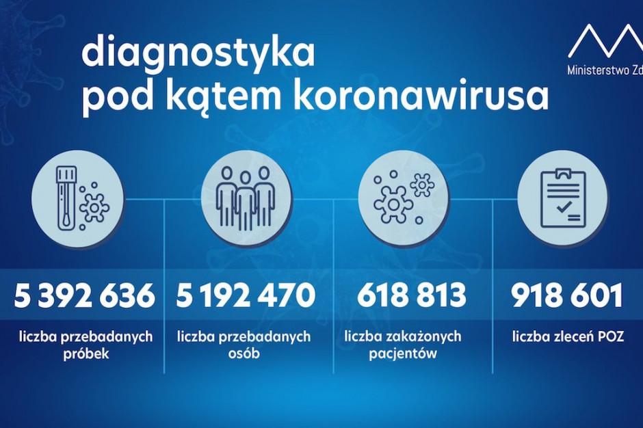 Raport MZ: ostatniej doby wykonano ponad ponad 53,2 tys. testów na koronawirusa